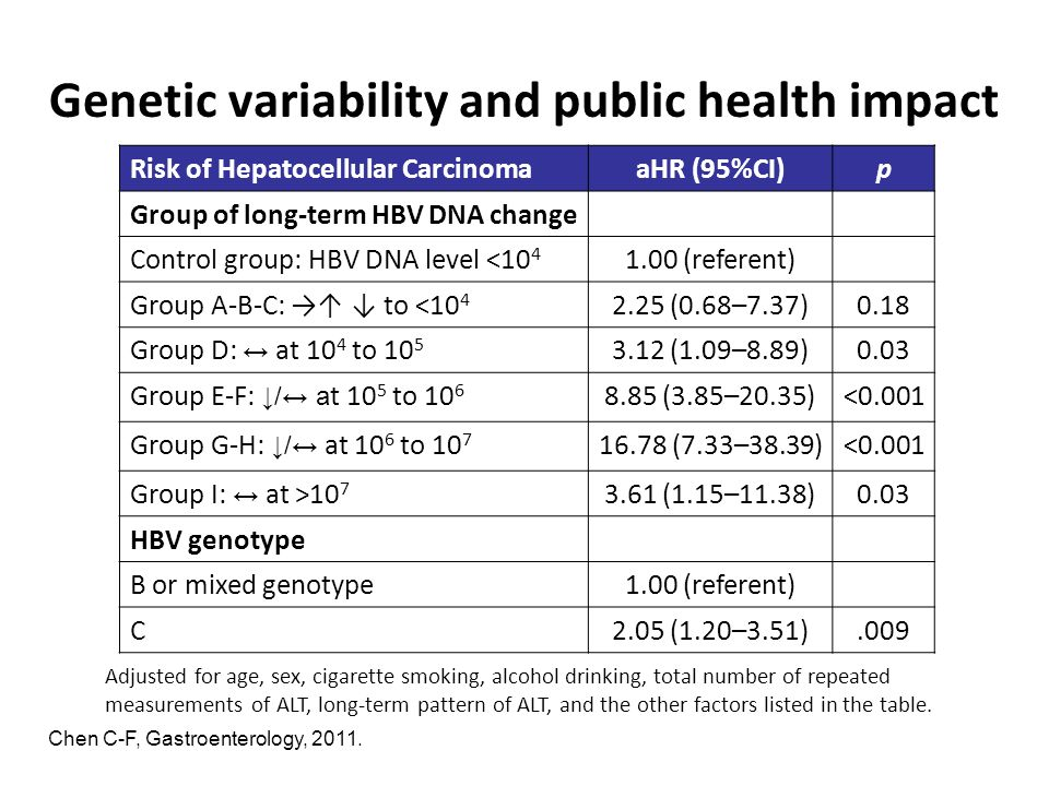 Genetic variability and public health impact