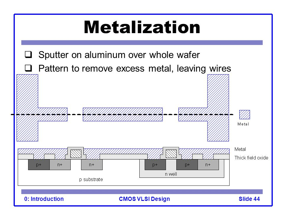 Metalization Sputter on aluminum over whole wafer