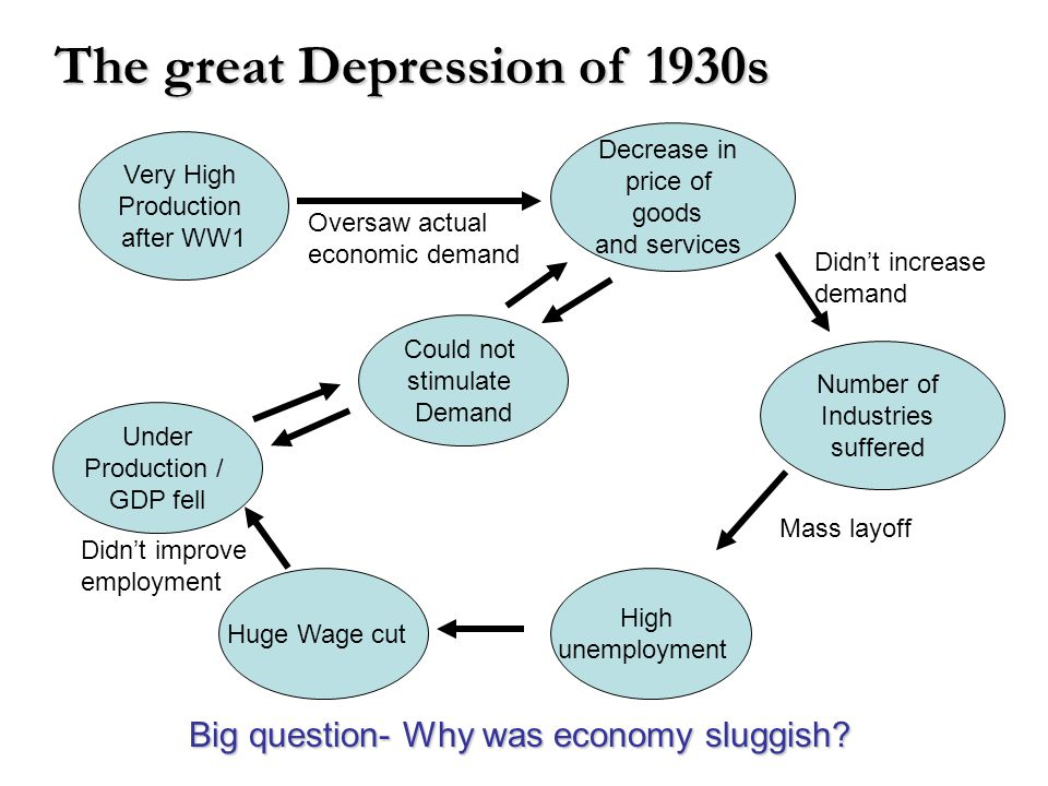 the way the world thinks about economic problems in the general theory by maynard keynes The history of a famous faculty shows that the way economics is taught depends on what you think economists are for  an idea championed by john maynard keynes, has gone in and out of fashion.
