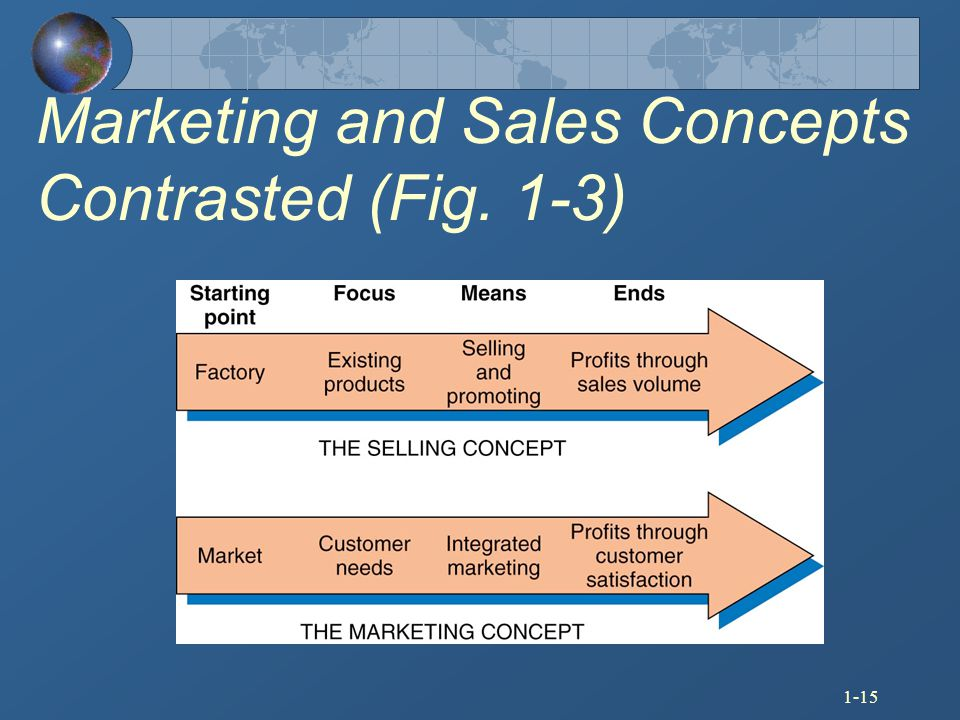 Marketing and Sales Concepts Contrasted (Fig. 1-3)