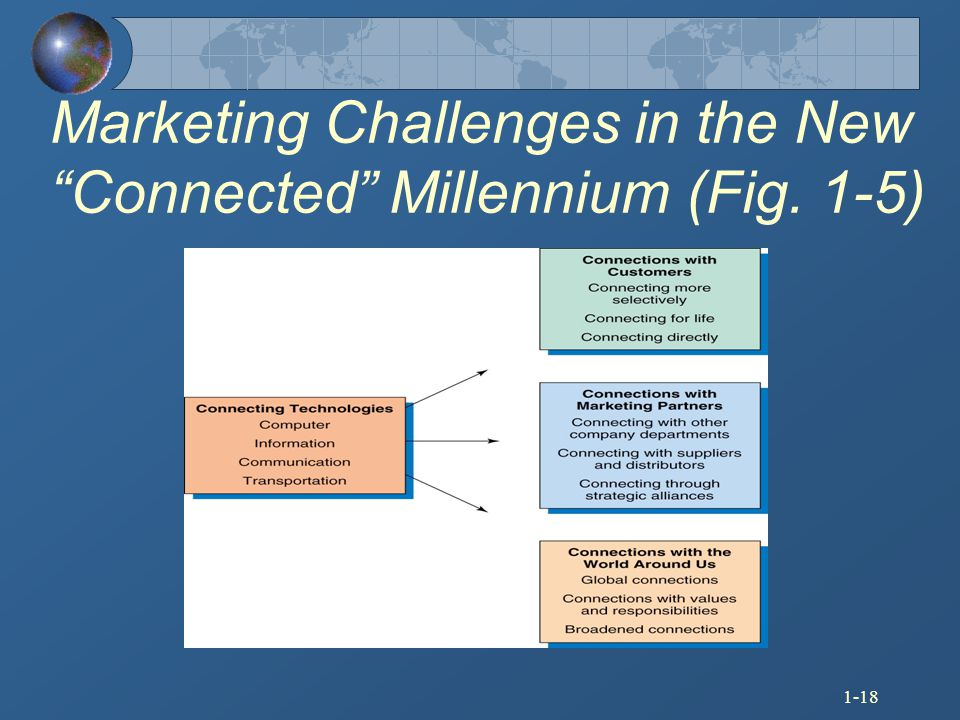 Marketing Challenges in the New Connected Millennium (Fig. 1-5)