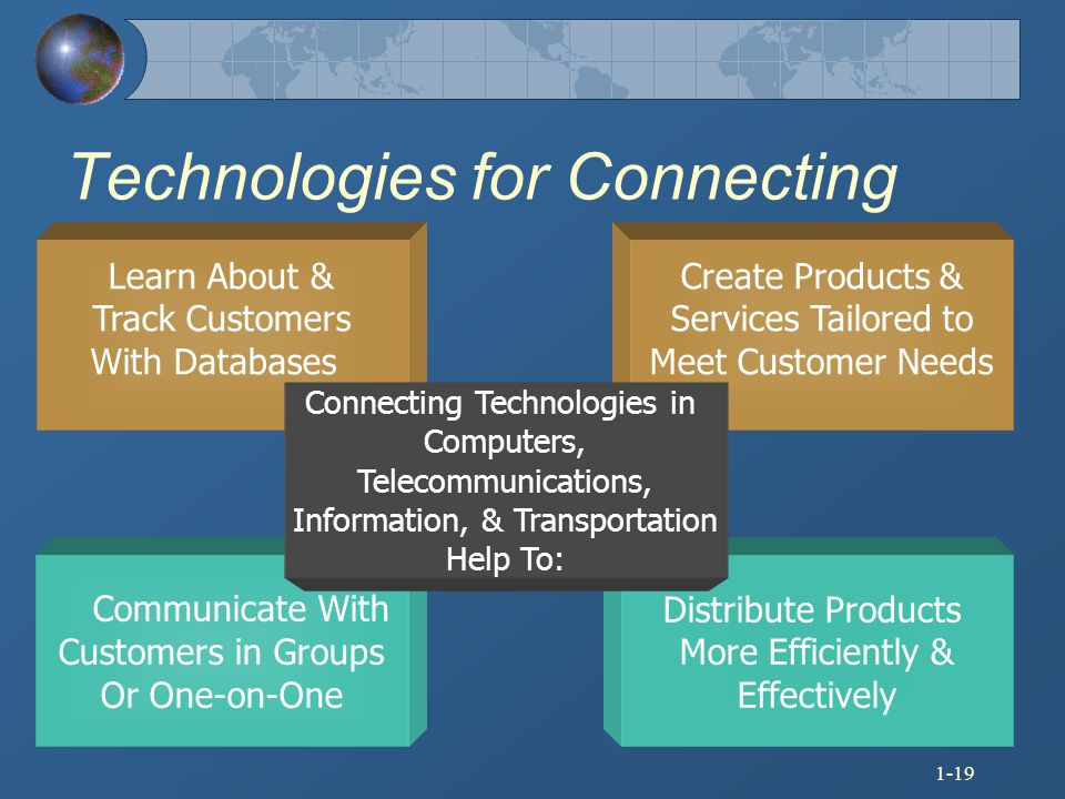 Technologies for Connecting