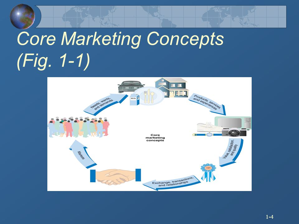 Core Marketing Concepts (Fig. 1-1)
