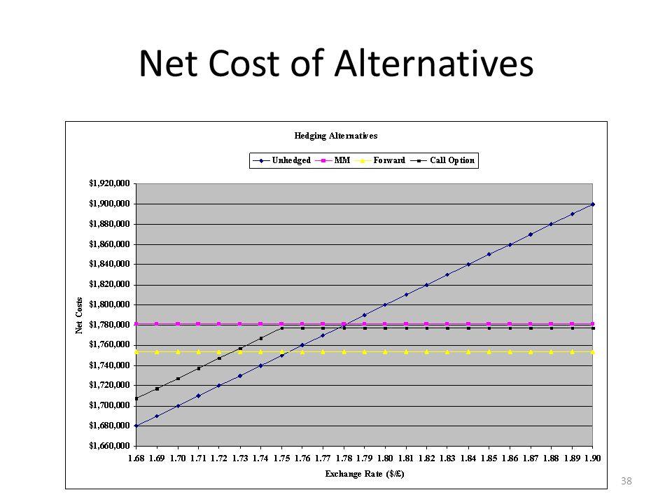 Net Cost of Alternatives
