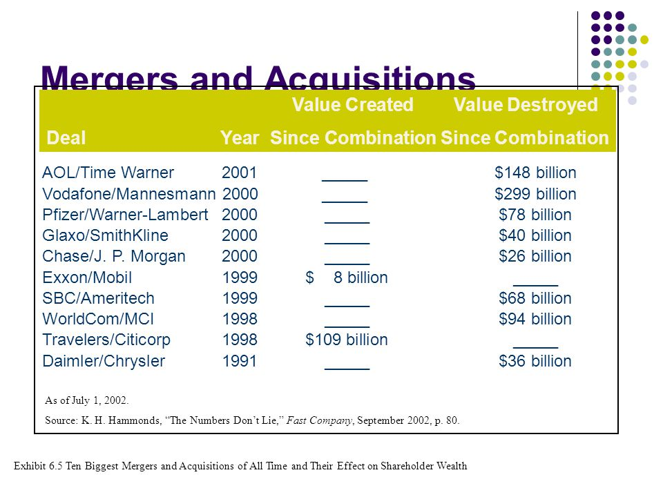 time warner value chain The aol time warner merger came at the height of the so-called  it up in order to create better value for  set off a chain of events that led.