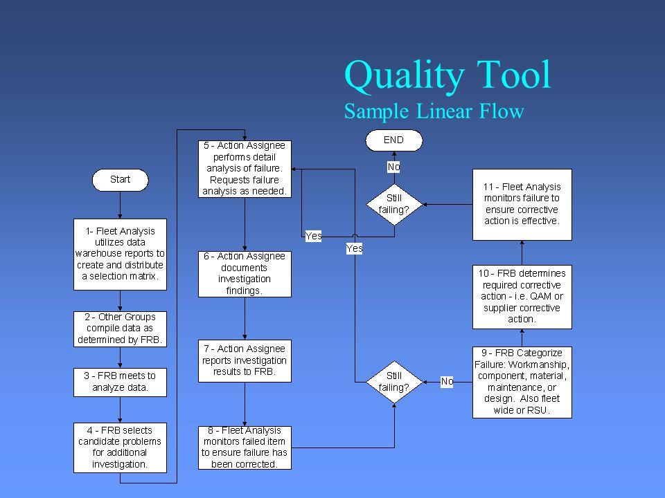 7 quality tool