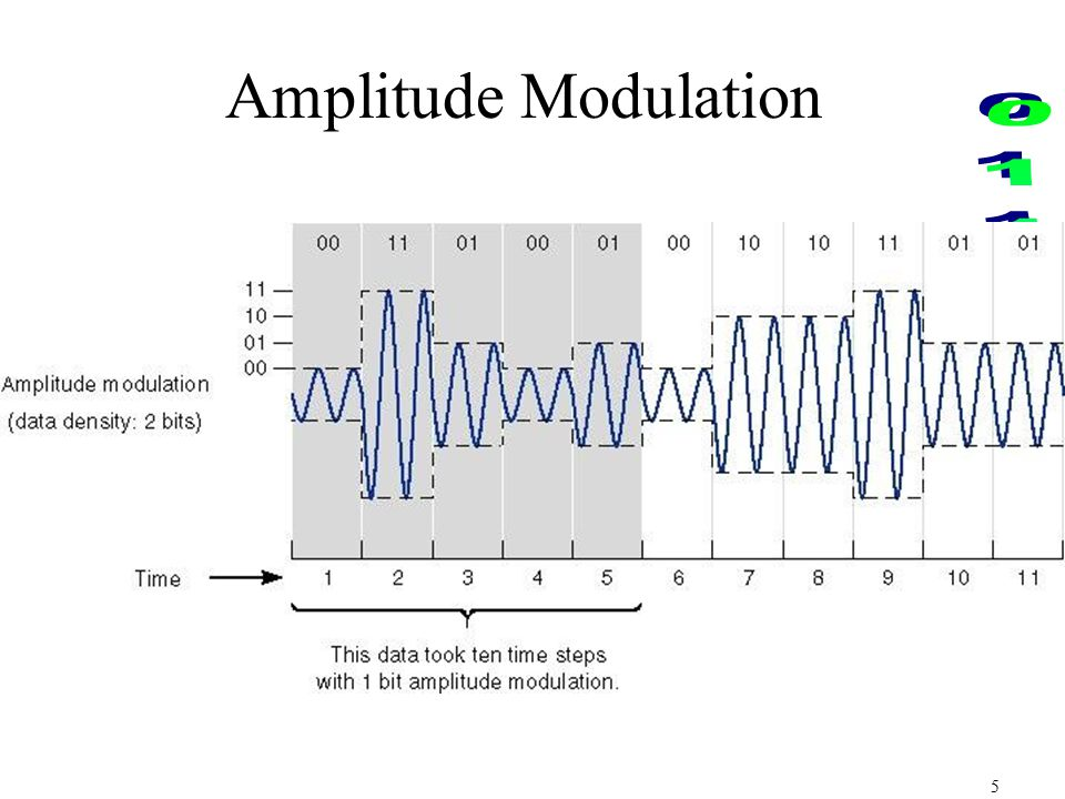 frequency modulation the amplitude A 400khz sinusoidal carrier of amplitude 5v is frequency modulated by a 3khz  sinusoidal information signal of amplitude 3v the behaviour of the carrier is.