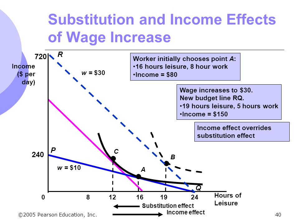 substitution and income effects Substitution and income e ects intermediate micro lecture 7  find the substitution and income e ects of the following  substitution and income effects.