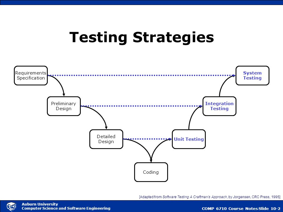 software engineering system test plan Test plan airline reservation system software engineering use cases of the airline reservation system the software project test plan also describes the.