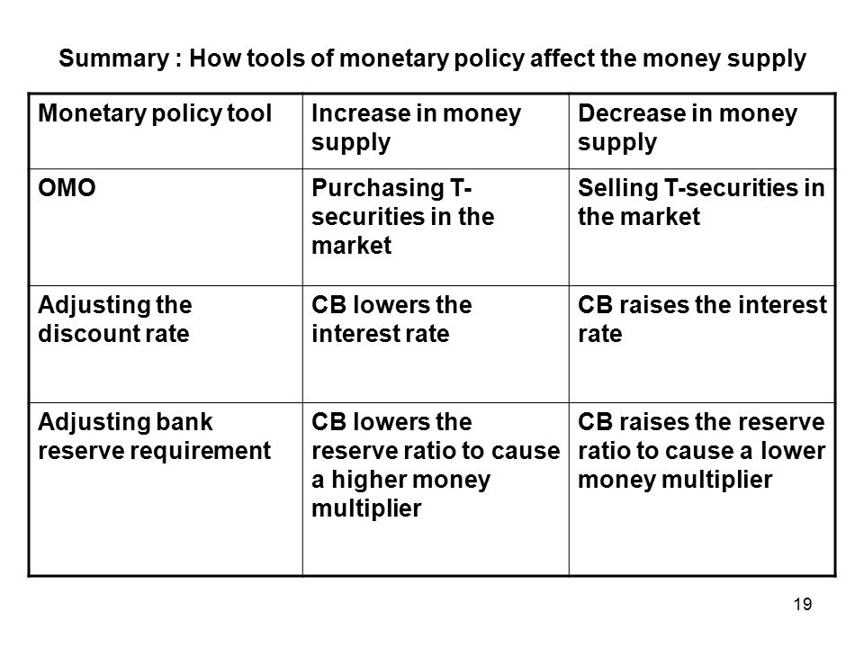Summary : How tools of monetary policy affect the money supply