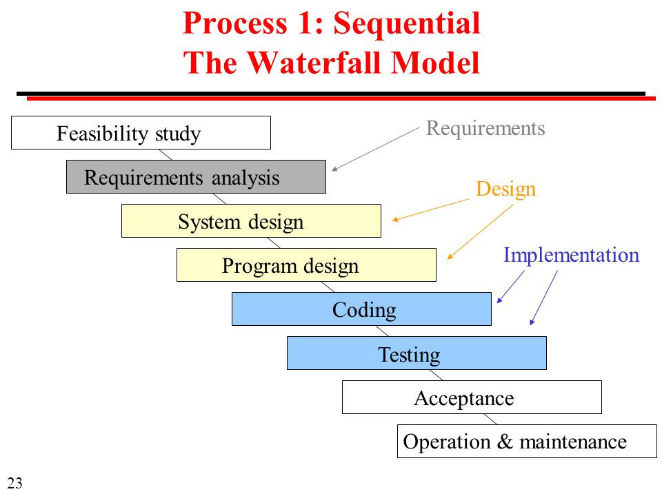 Process 1: Sequential The Waterfall Model