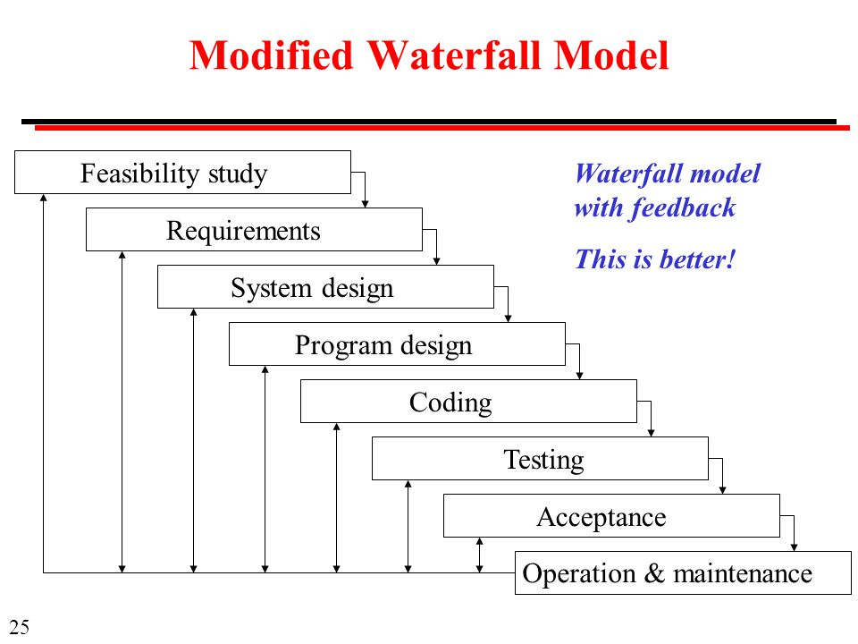 Modified Waterfall Model