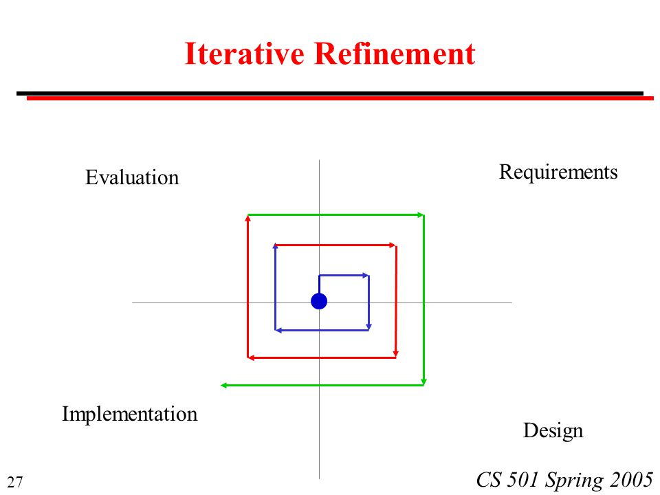 Iterative Refinement Requirements Evaluation Implementation Design