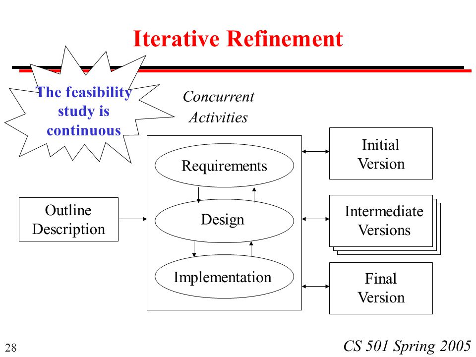 Iterative Refinement The feasibility Concurrent study is Activities