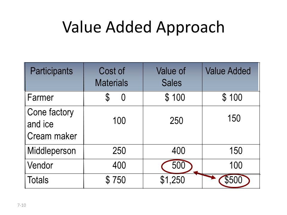 Value Added Approach Participants Cost of Value of Value Added