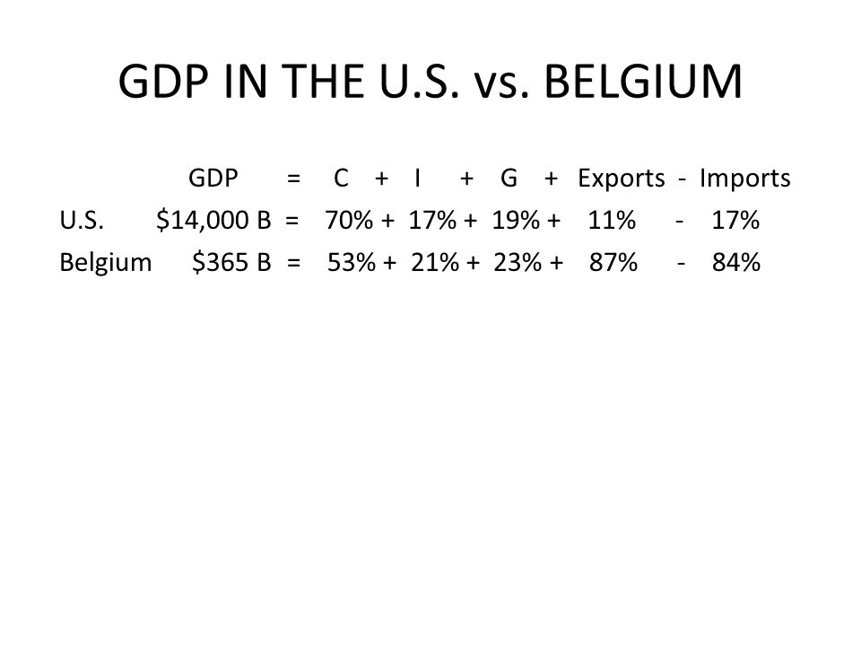 GDP IN THE U.S. vs. BELGIUM GDP = C + I + G + Exports - Imports