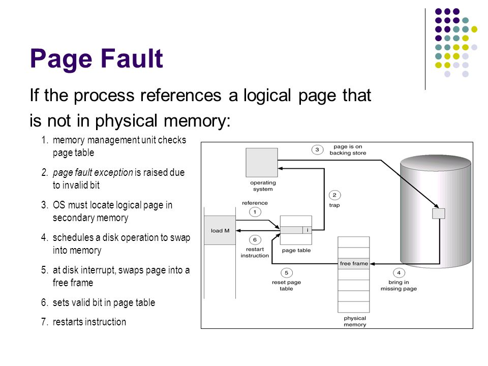 Page Fault If the process references a logical page that