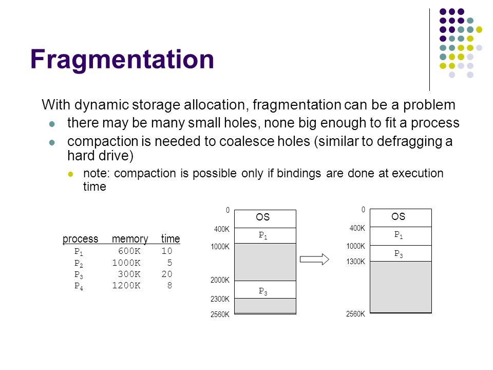 Fragmentation With dynamic storage allocation, fragmentation can be a problem. there may be many small holes, none big enough to fit a process.