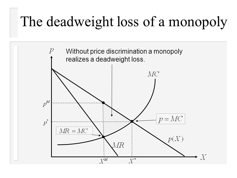 deadweight loss in monopoly ppt airport