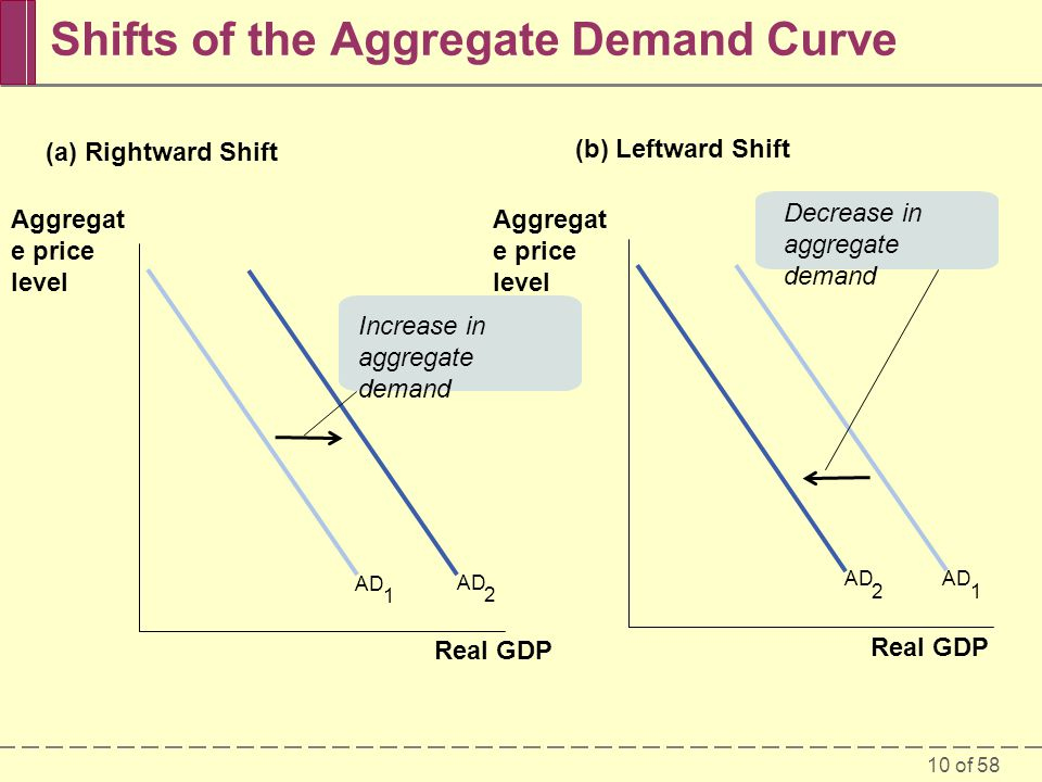 eco372 aggregate demand and supply mode Eco 372 week 2 dq 3 in your opinion, which two determinates currently have the greatest impact on aggregate demand and supply justify your response with an example.