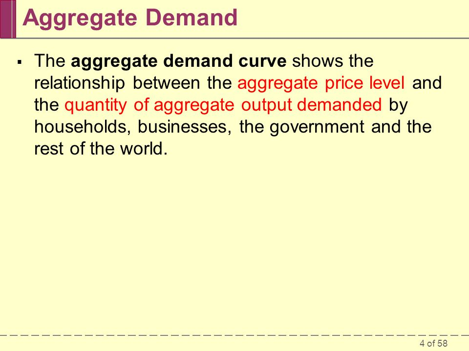 aggregate demand curve indicates the relationship between