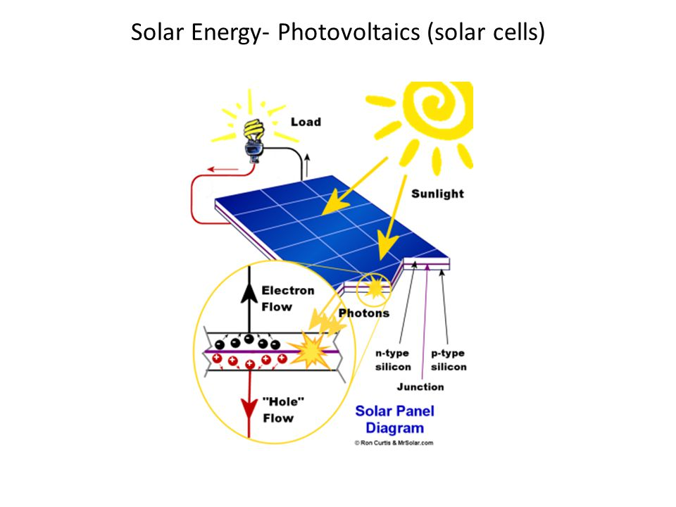 Analysis of Solar Cells