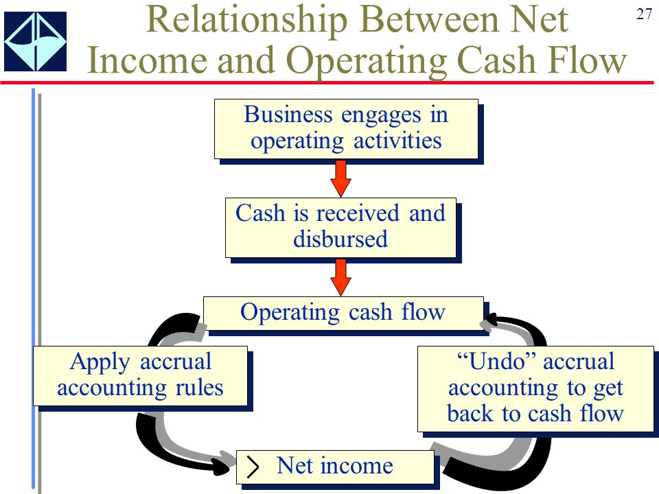 relationship between net income and cash flow from operations