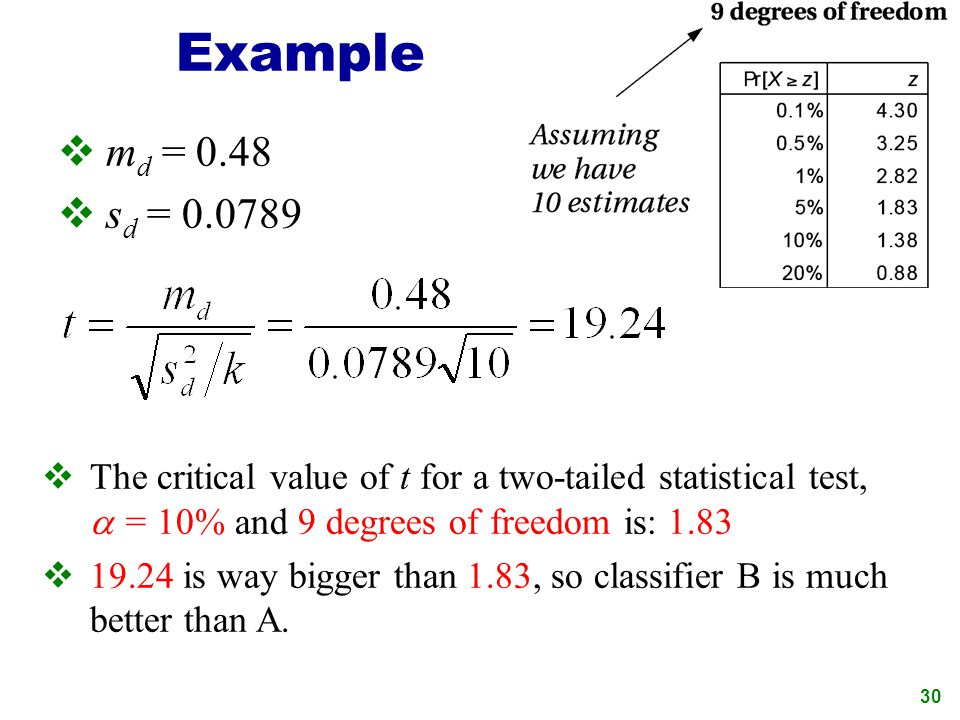 critical evaluation of a test sample pdf