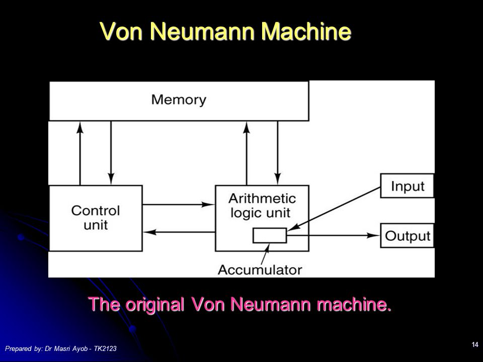 The original Von Neumann machine.