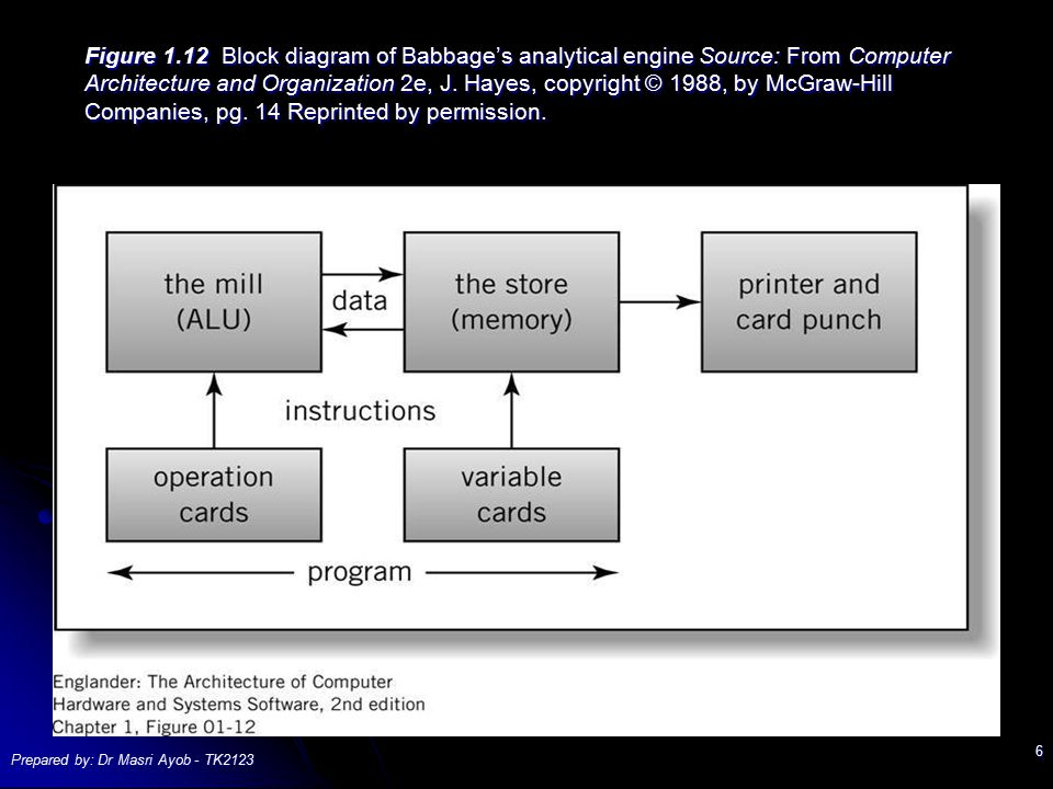 Figure 1.12 Block diagram of Babbage's analytical engine Source: From Computer Architecture and Organization 2e, J. Hayes, copyright © 1988, by McGraw-Hill Companies, pg. 14 Reprinted by permission.