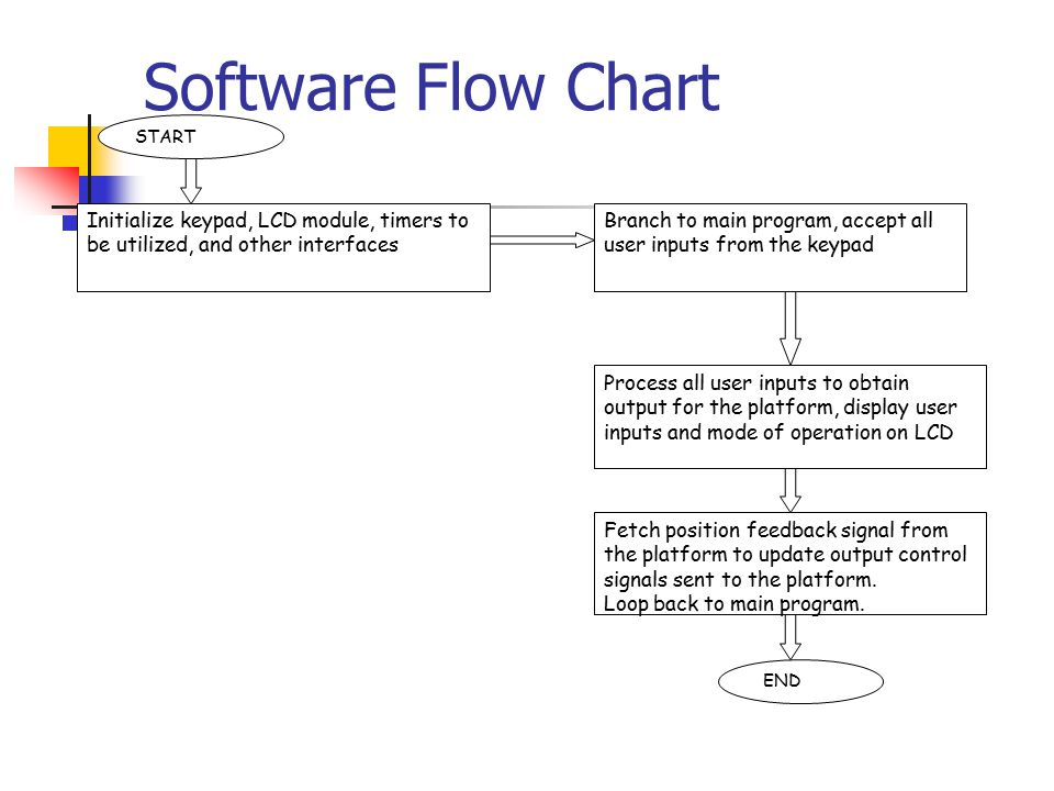 Software Flow Chart Initialize keypad, LCD module, timers to be utilized, and other interfaces. START.