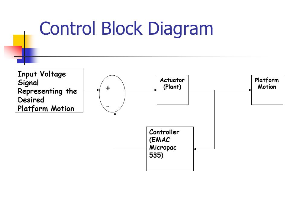 Control Block Diagram + -