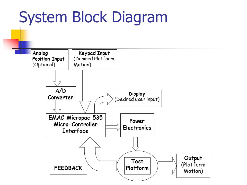 System Block Diagram EMAC Micropac 535 Micro-Controller Interface A/D
