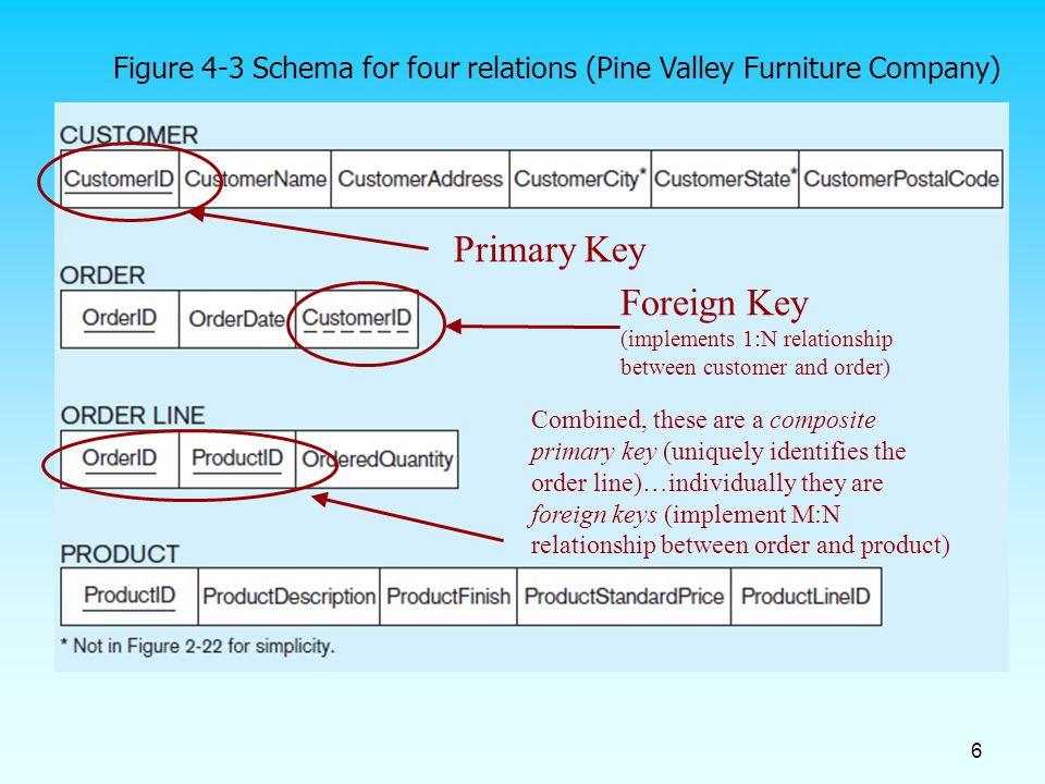foreign key relationship in hibernate example download