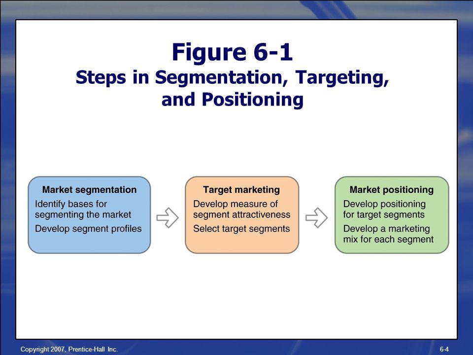relationship between segmentation targeting and positioning What is the relationship between segmentation, targeting and market segmentation targeting and positioning customer relationship compliment.