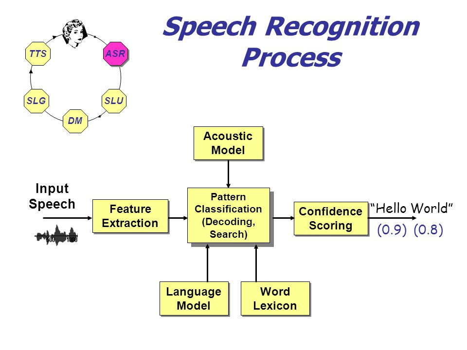 a report on speech recognition and the state of the science State-of-the-art speech recognition with sequence-to a traditional automatic speech recognition are comparable to state-of-theart asr.