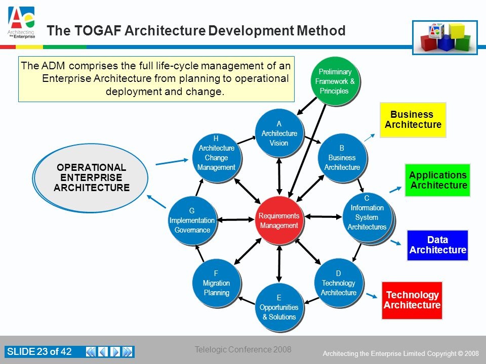 The TOGAF Architecture Development Method