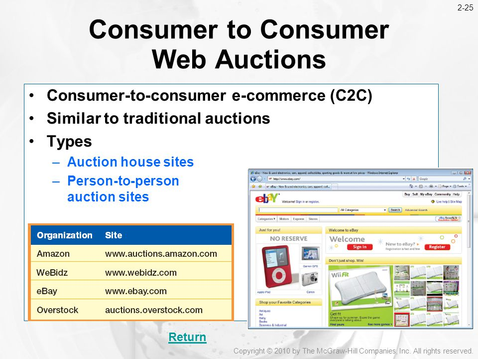Consumer to Consumer Web Auctions