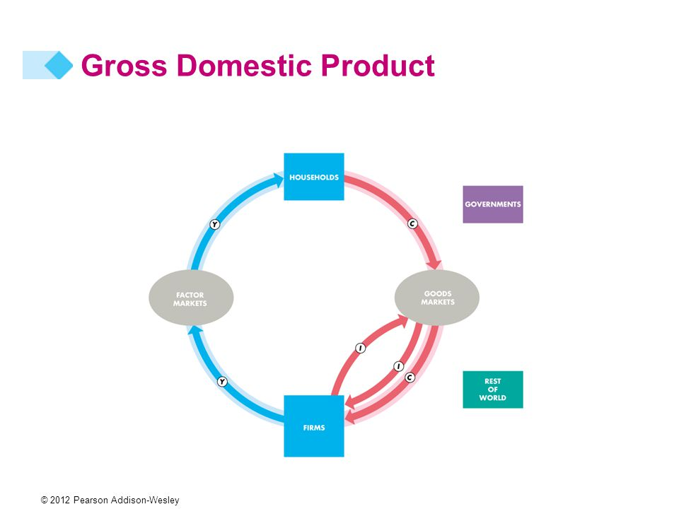 gross domestic product gdp Significance the most important measure of economic activity in a country, the gross domestic product is the crossing point of three sides of the economy.