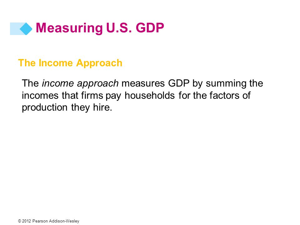 Measuring U.S. GDP The Income Approach
