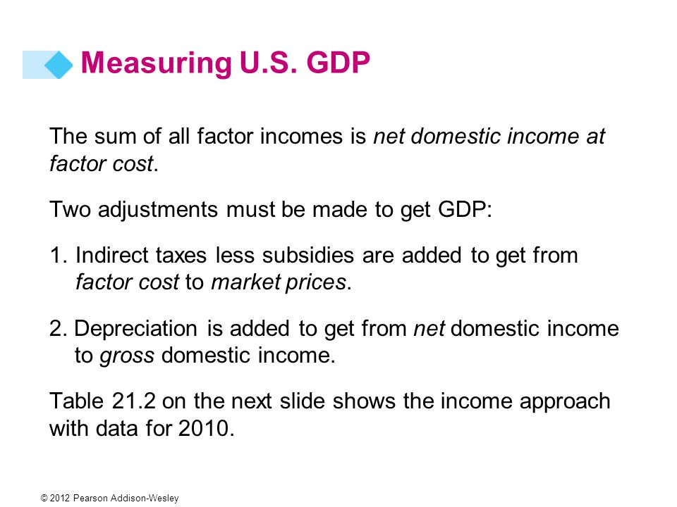 Measuring U.S. GDP The sum of all factor incomes is net domestic income at factor cost. Two adjustments must be made to get GDP: