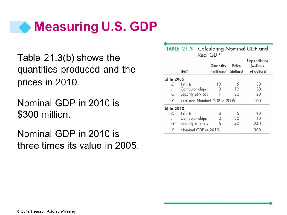 Measuring U.S. GDP Table 21.3(b) shows the quantities produced and the prices in Nominal GDP in 2010 is $300 million.