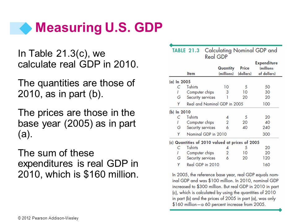 Measuring U.S. GDP In Table 21.3(c), we calculate real GDP in 2010.