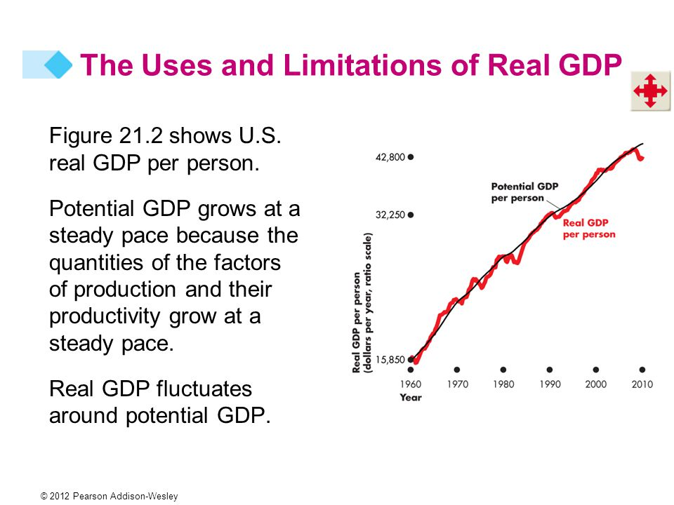 real gdp fluctuates around potential gdp Full-employment gross domestic product around that long-term trend—largely because of the in- curs when real gdp is below its potential (and monetary growth is moderate) can probably be attributed to tempo.