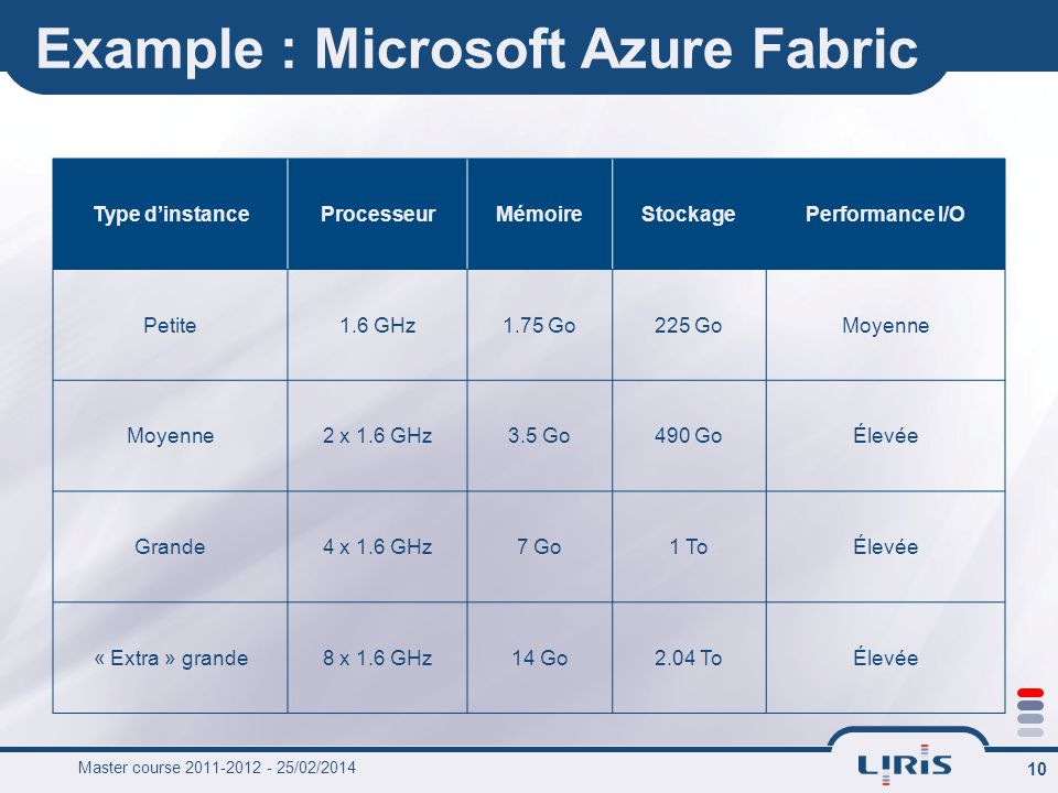 Example : Microsoft Azure Fabric