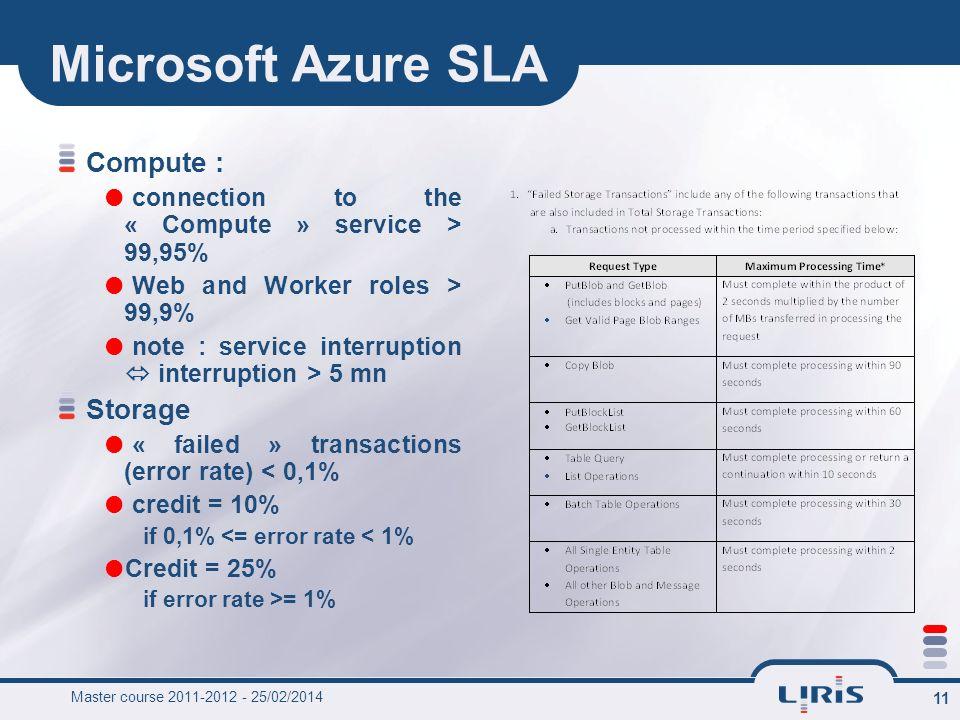 Microsoft Azure SLA Compute : Storage