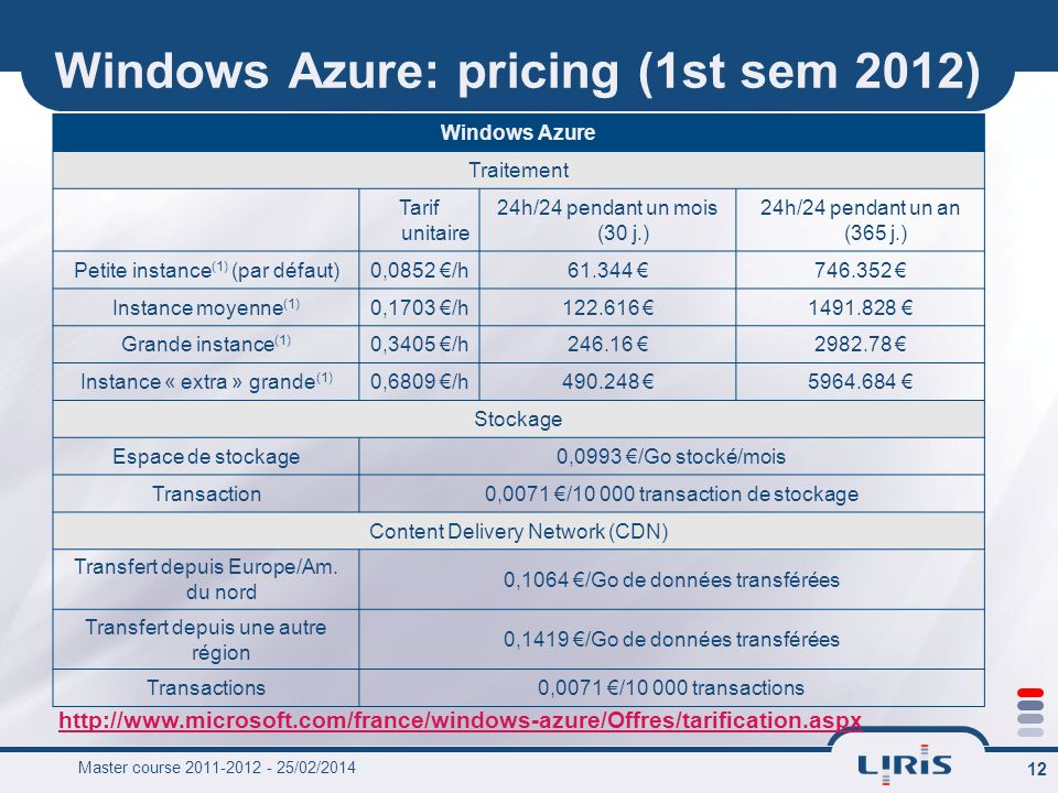 Windows Azure: pricing (1st sem 2012)