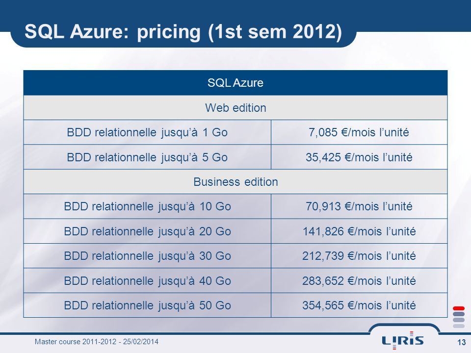 SQL Azure: pricing (1st sem 2012)
