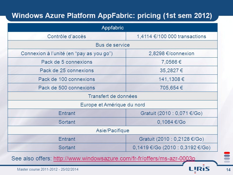 Windows Azure Platform AppFabric: pricing (1st sem 2012)