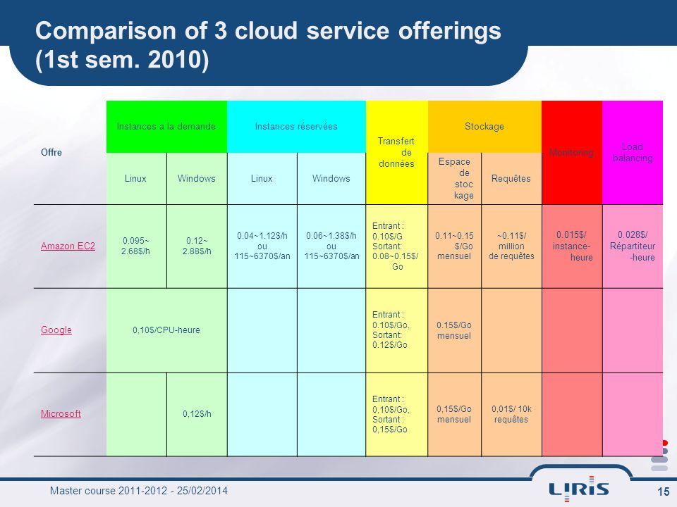 Comparison of 3 cloud service offerings (1st sem. 2010)